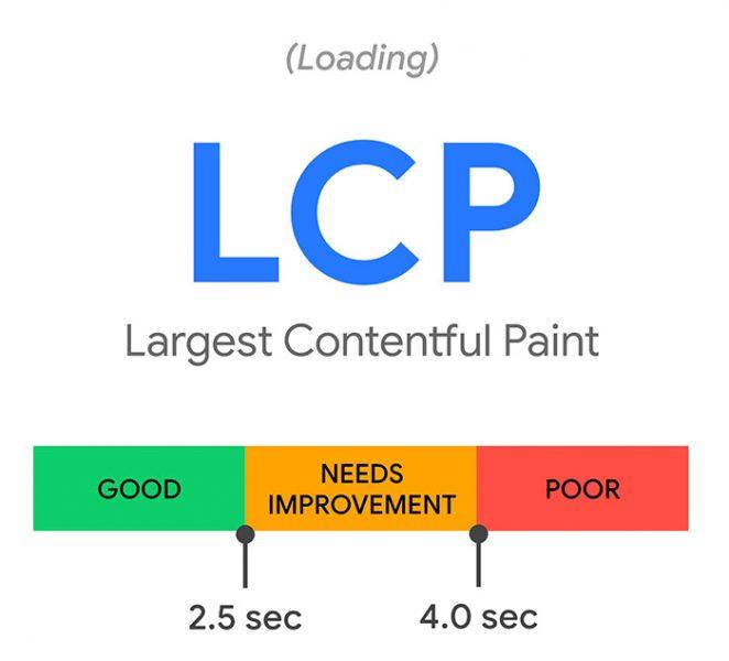 Largest Contentful Pain