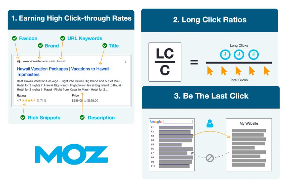 Moz 3 Vital Click-Based Signals for SEO