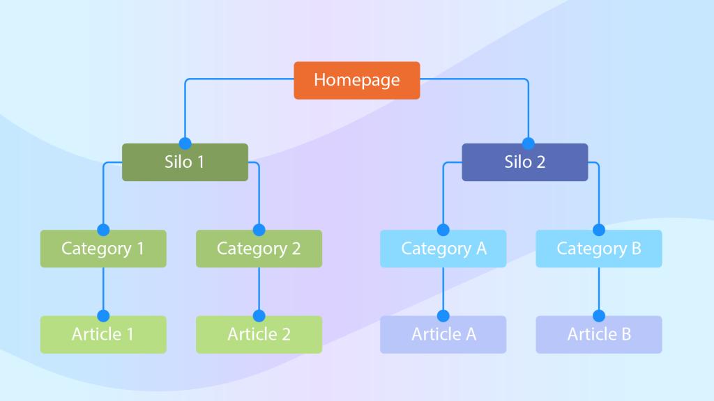 Silo structure TSI