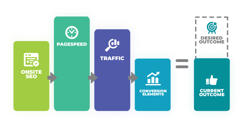 The-Theory-of-Constraint-with-pagespeed-seo