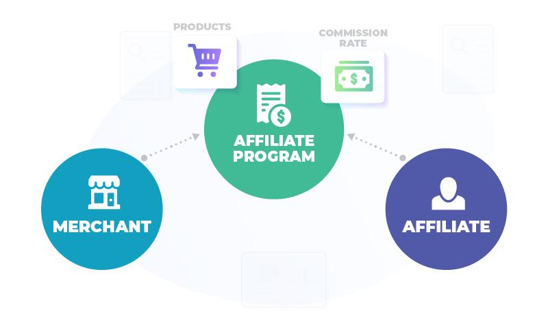 affiliate program arrangement between merchant and affiliates