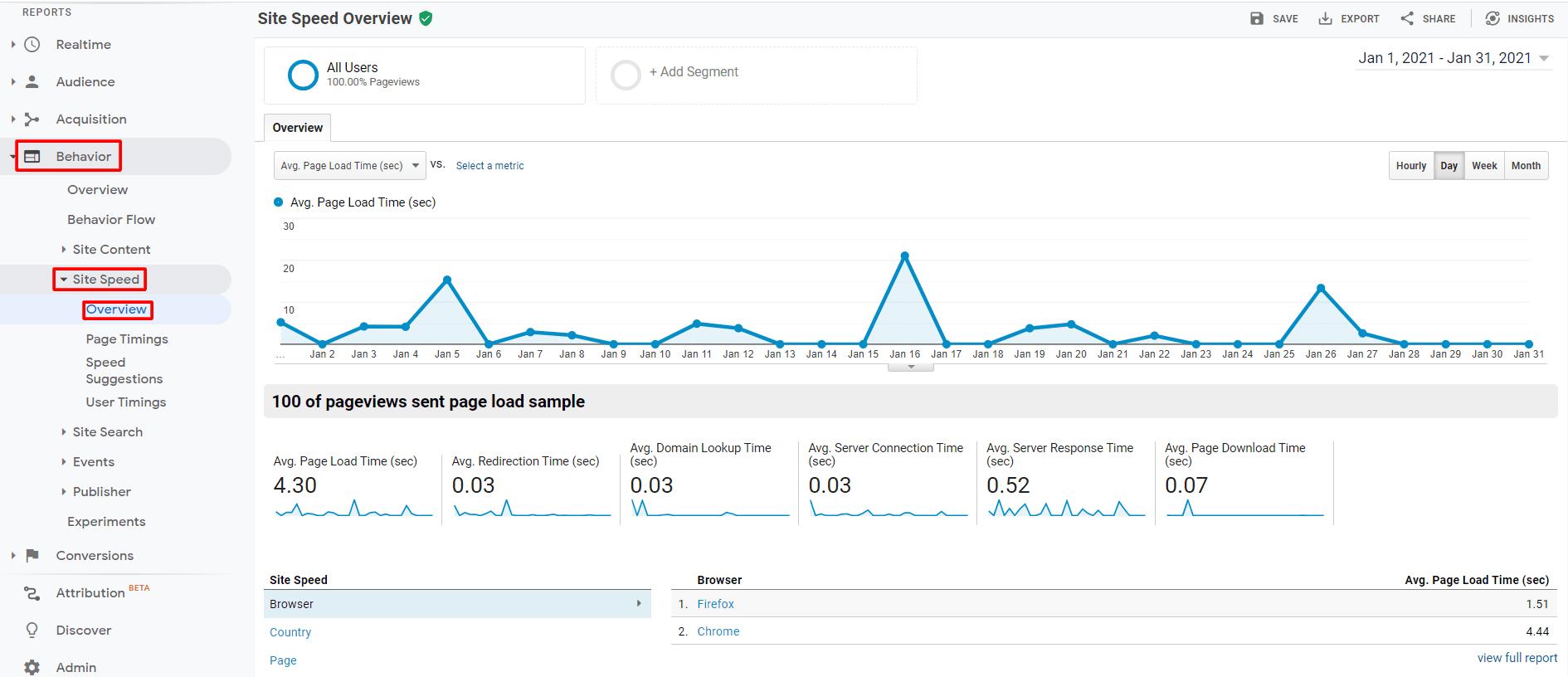 google analytics site speed overviewdashboard