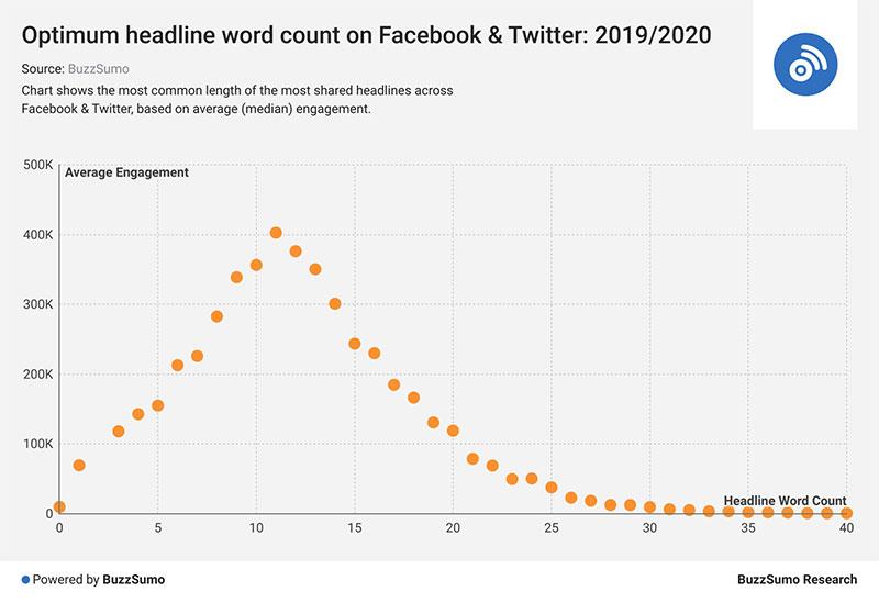 optimum headline count twitter and facebook