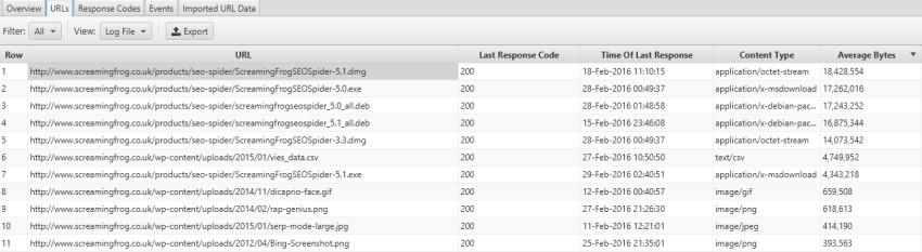 url average bytes