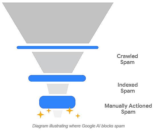 Diagram illustrating where Google AI blocks spam