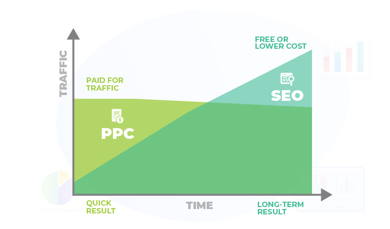 PPC vs SEO result and time chart