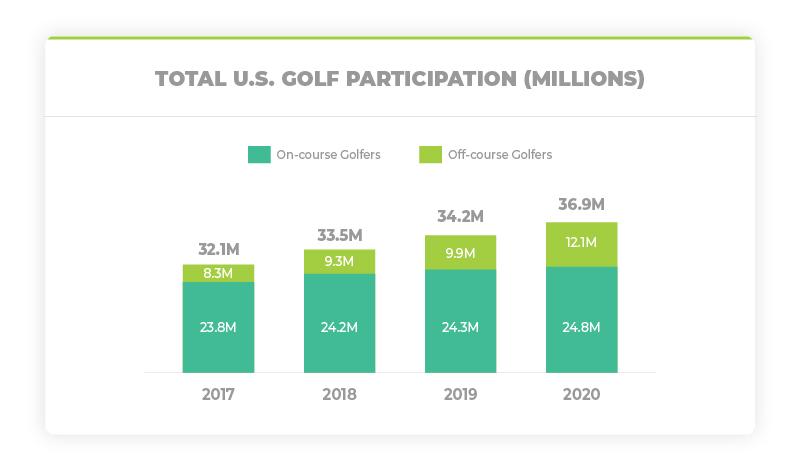 Total US Golf Participation 2020