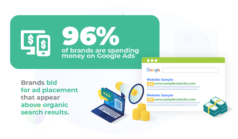 brands bid and spends on google ads for serp