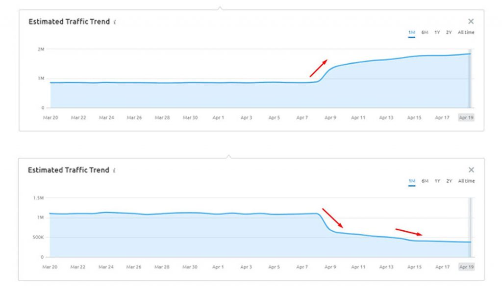 estimated traffic trend google product review update