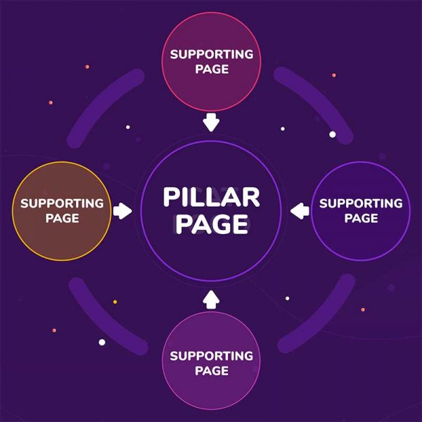 pillar page and supporting page