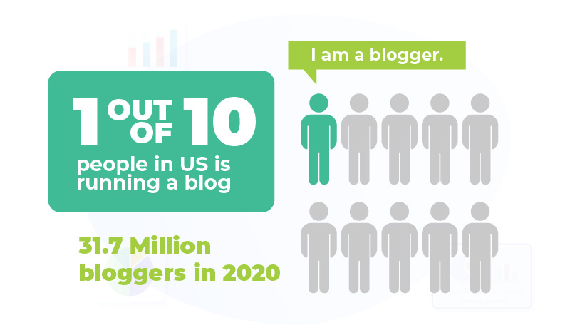 1 out of 10 people is a blogger in the us