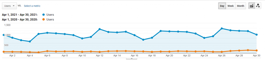 45% increase in search traffic from 2,527to 26,646 users a month