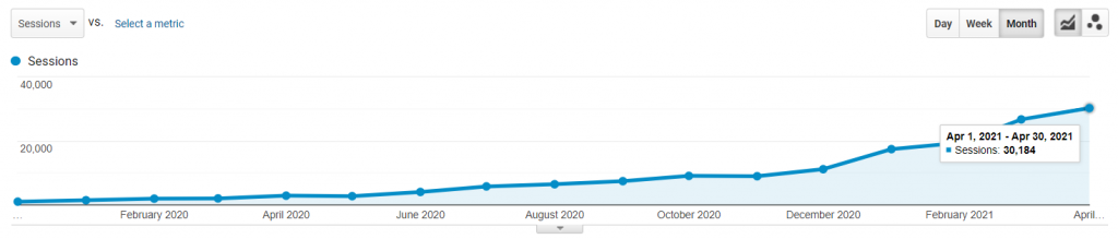 48% increase in search traffic from 1,053 to 30,184 sessions a month