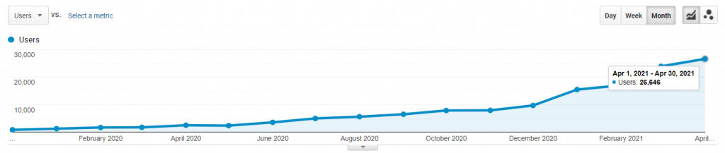 85% increase in search traffic from 856 to 26,646 users a month.