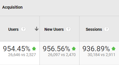 89% increase in search traffic from 2,911 to 30,184 sessions a month