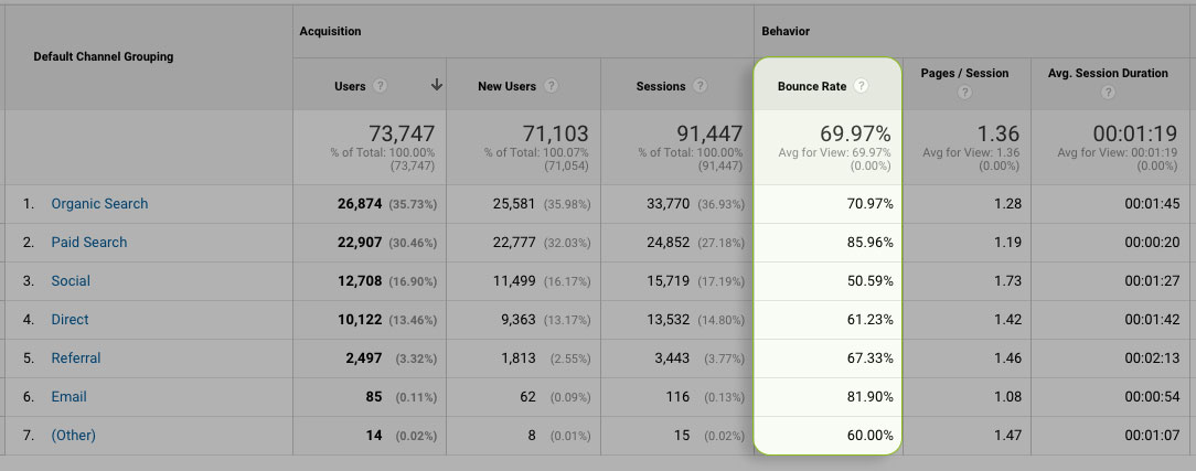 Bounce rate report from Google Analytics