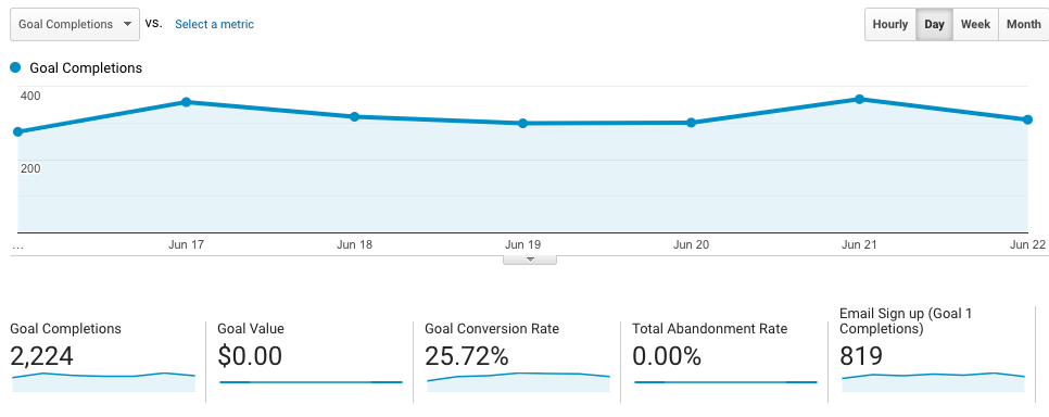 Goal Completion report on google analytics for Conversions