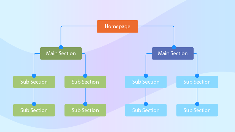 TSI Site Structure client