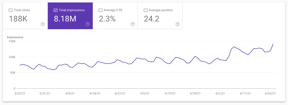 Total Impression graph from Google search console