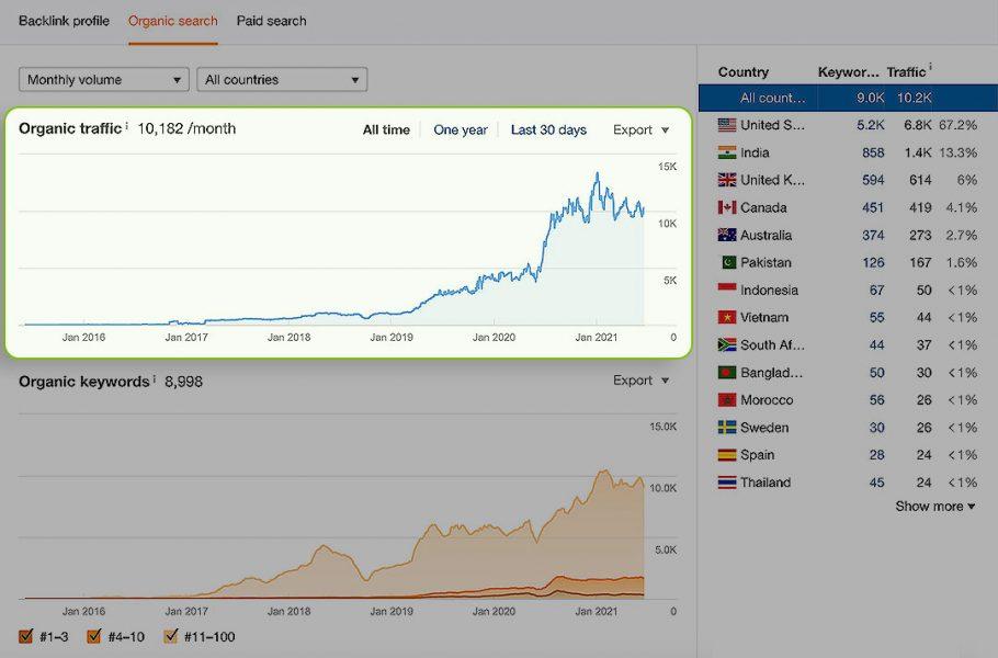 ahrefs organic traffic graph sample