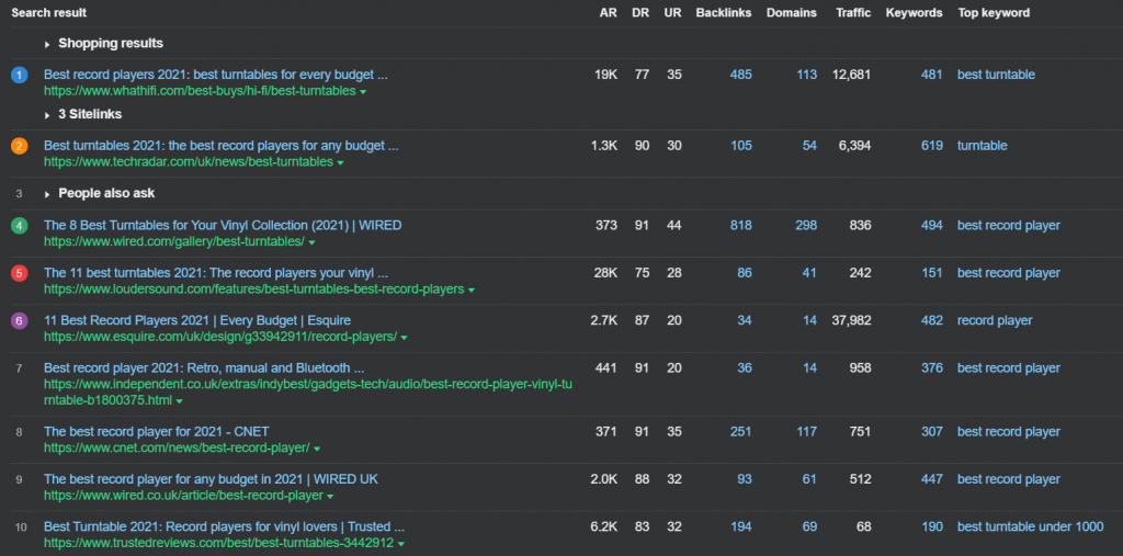 best turntables on google serp