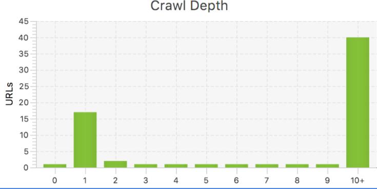 crawl depth chart