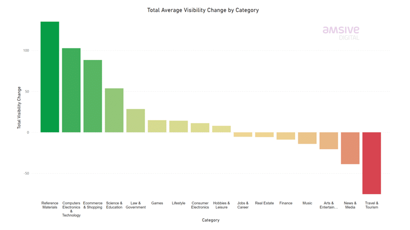 total average visibility change by category from amsive