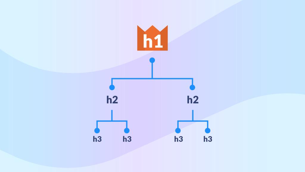 tsi-pp_Headings hierarchy