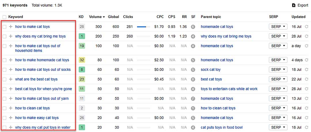 Ahrefs supporting content niche for cat keywords