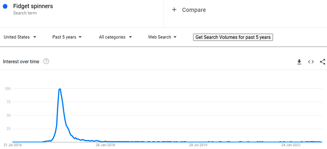 Fidget spinners search volume for past 5 years
