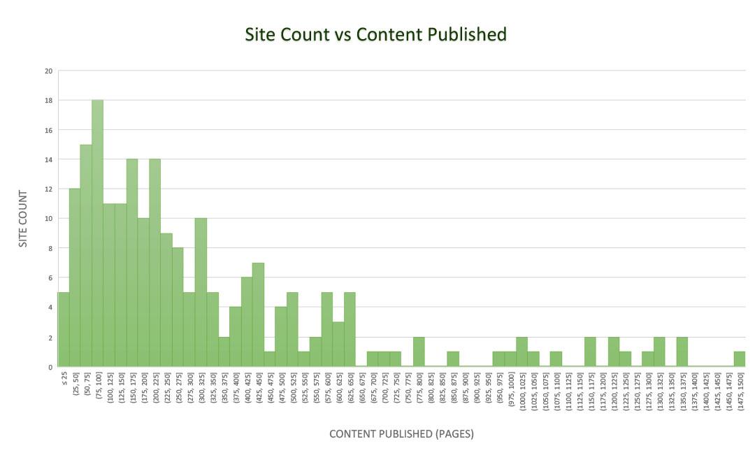 Site Count vs Content Published 01