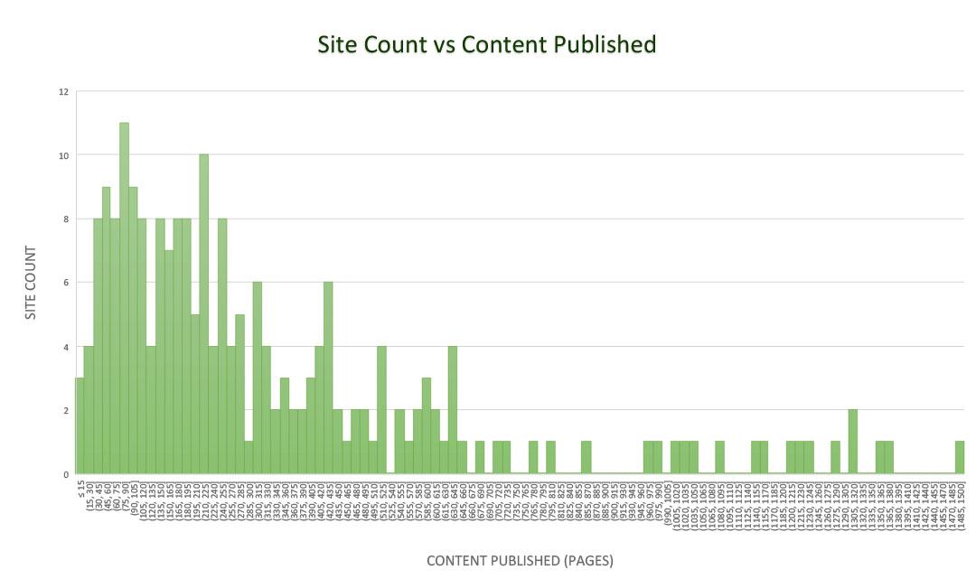 Site Count vs Content Published 02