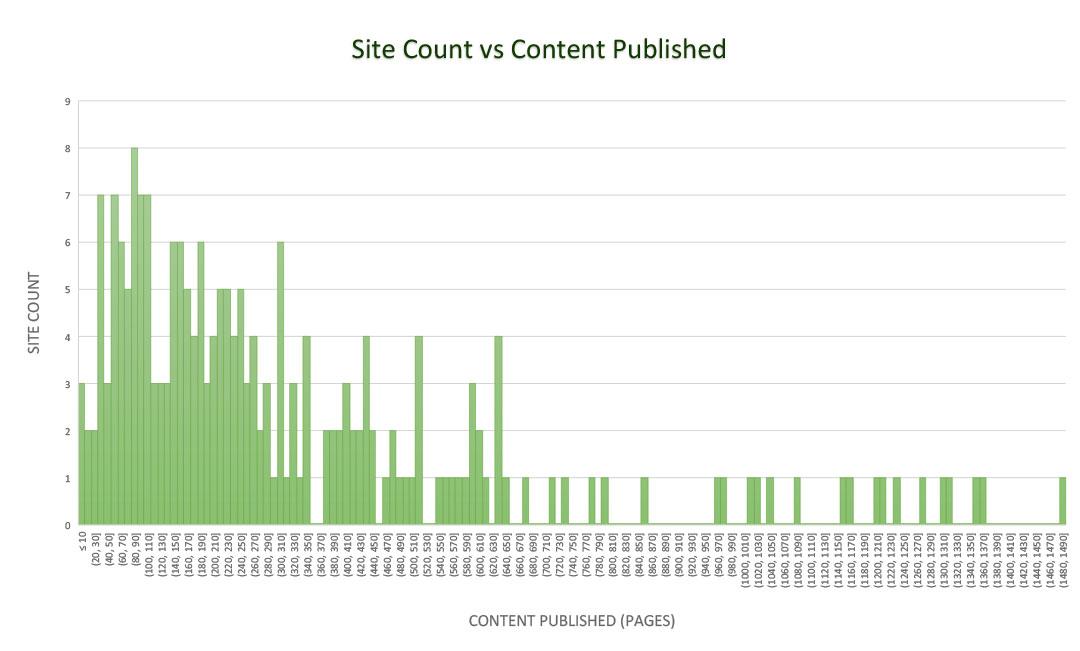 Site Count vs Content Published 03