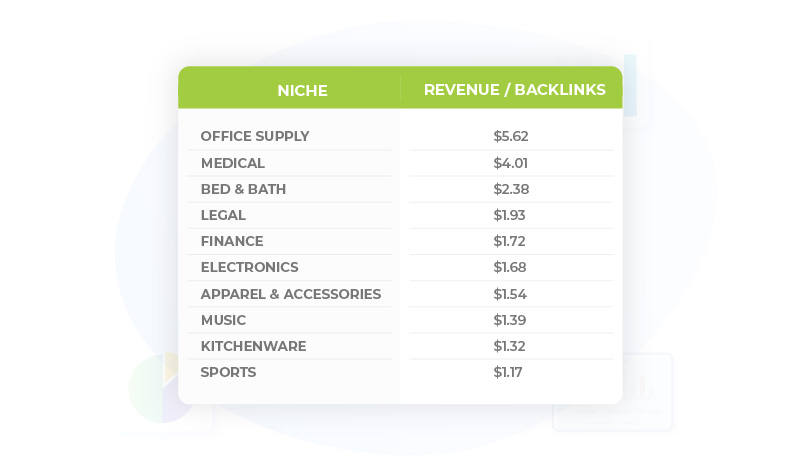 Table_Top-10-Niches-for-Link-ROI
