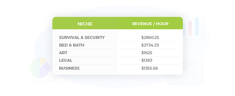 Table_Top-5-Niches-for-Revenue-Hour-ROI-