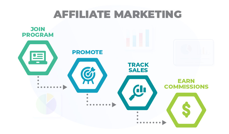 affiliate marketing process diagram